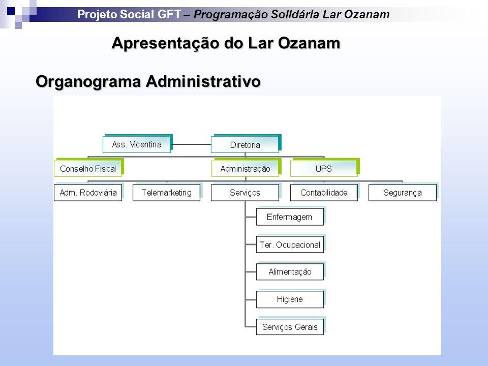 Apresentação do Lar Ozanam Organograma Administrativo Projeto Social GFT – Programação Solidária Lar Ozanam