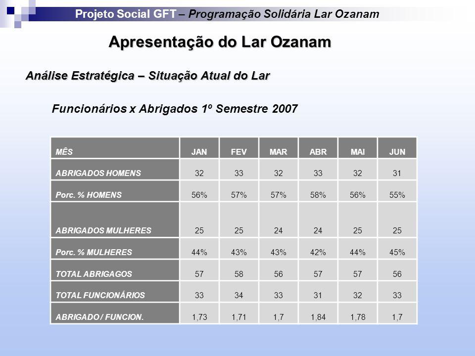 Apresentação do Lar Ozanam Projeto Social GFT – Programação Solidária Lar Ozanam Funcionários x Abrigados 1º Semestre 2007 MÊSJANFEVMARABRMAIJUN ABRIGADOS HOMENS323332333231 Porc.