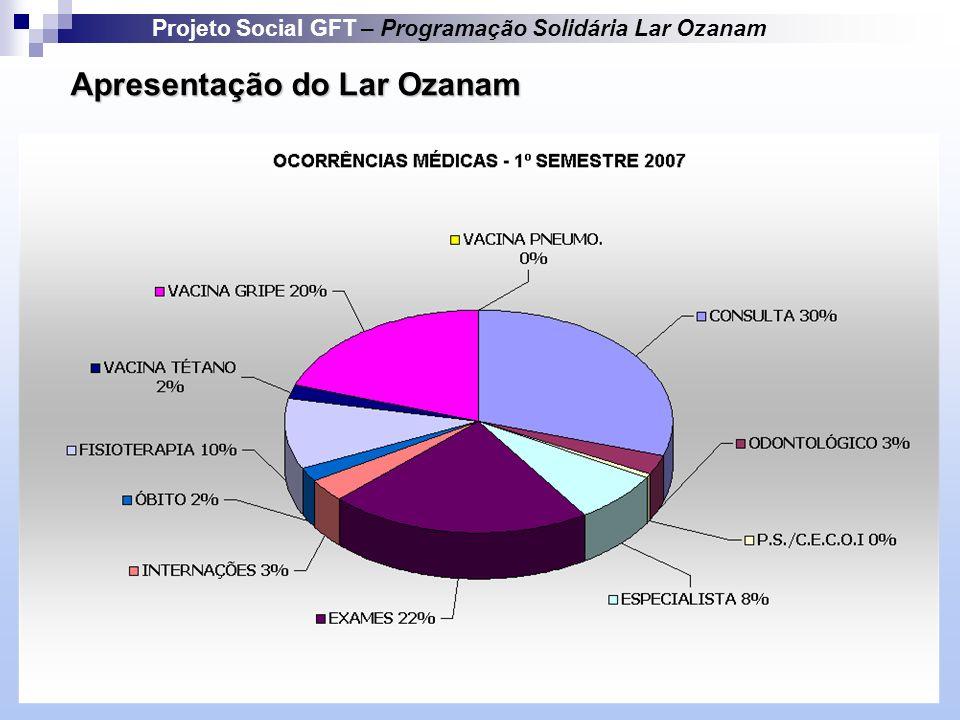 Apresentação do Lar Ozanam Projeto Social GFT – Programação Solidária Lar Ozanam
