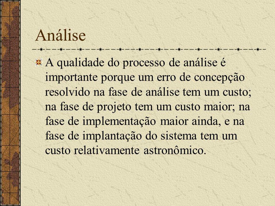 Análise A qualidade do processo de análise é importante porque um erro de concepção resolvido na fase de análise tem um custo; na fase de projeto tem