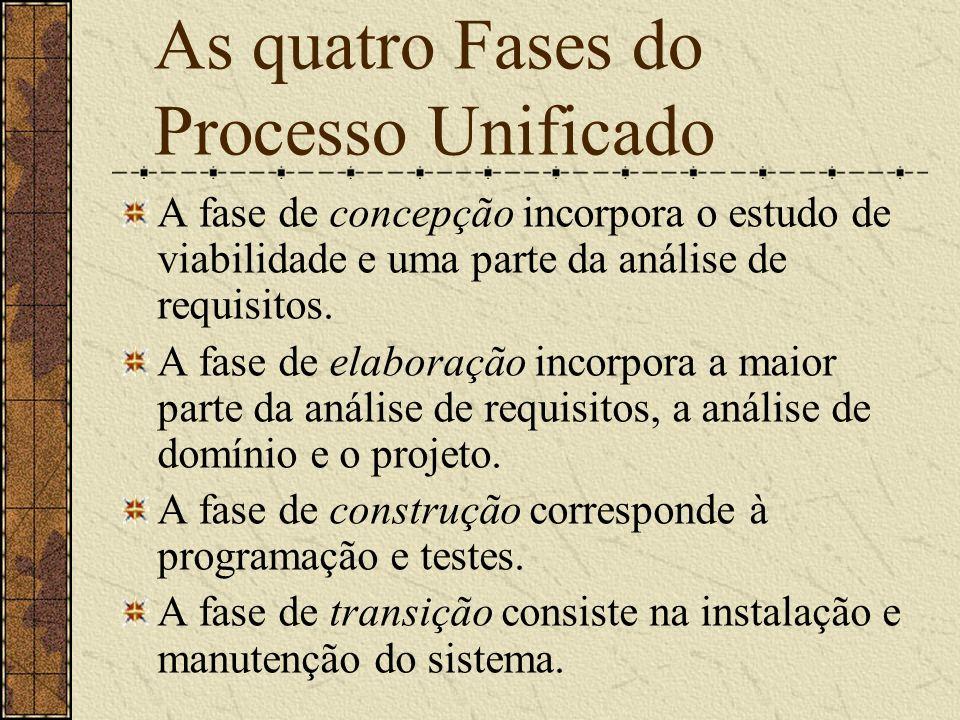 As quatro Fases do Processo Unificado A fase de concepção incorpora o estudo de viabilidade e uma parte da análise de requisitos. A fase de elaboração