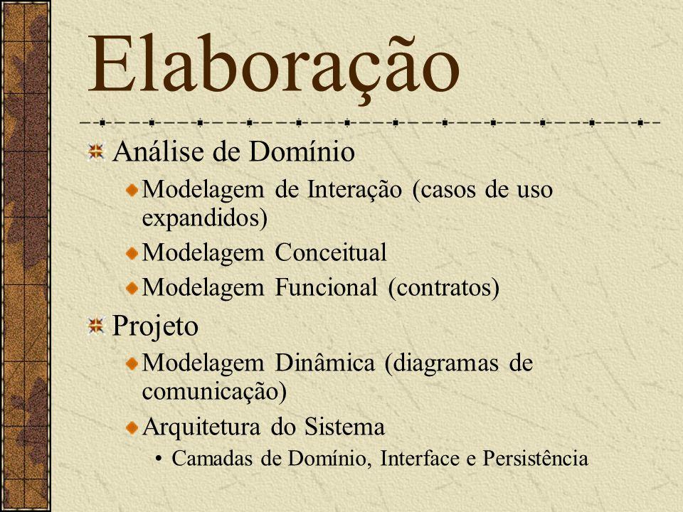 Elaboração Análise de Domínio Modelagem de Interação (casos de uso expandidos) Modelagem Conceitual Modelagem Funcional (contratos) Projeto Modelagem