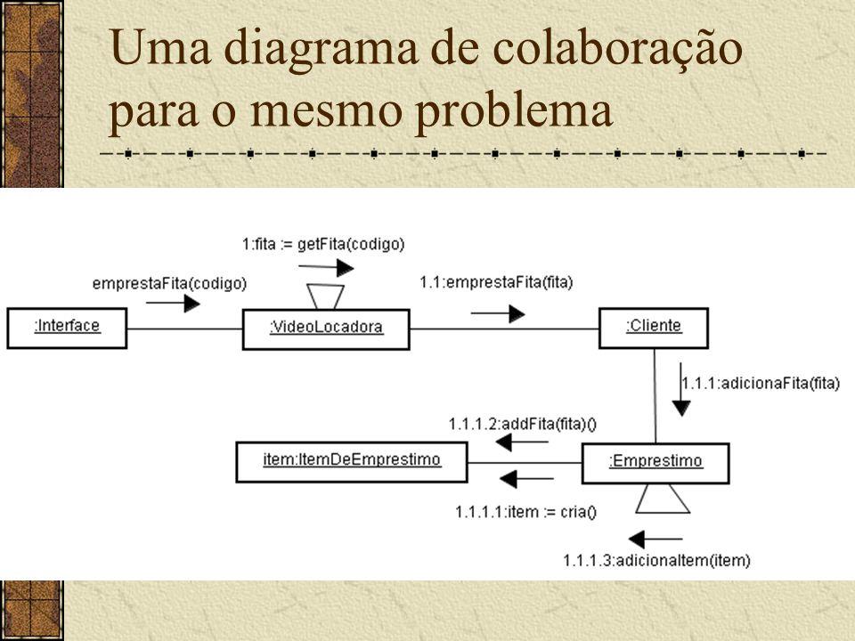 Uma diagrama de colaboração para o mesmo problema