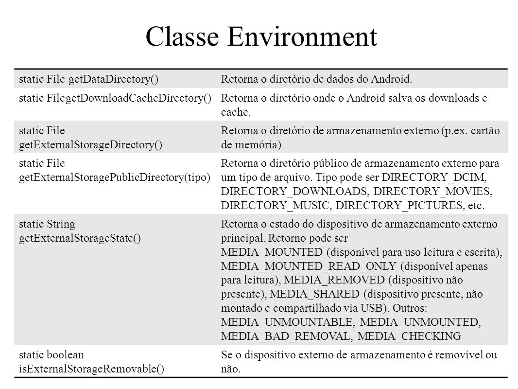 Classe Environment Acessar varíaveis ambientais do dispositivo 68 static File getDataDirectory()Retorna o diretório de dados do Android. static Filege