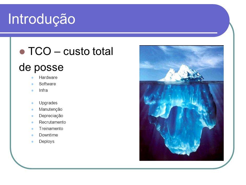Introdução TCO – custo total de posse Hardware Software Infra Upgrades Manutenção Depreciação Recrutamento Treinamento Downtime Deploys