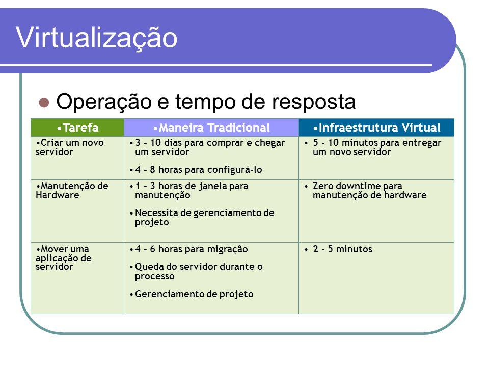 Virtualização Operação e tempo de resposta 2 - 5 minutos4 - 6 horas para migração Queda do servidor durante o processo Gerenciamento de projeto Mover