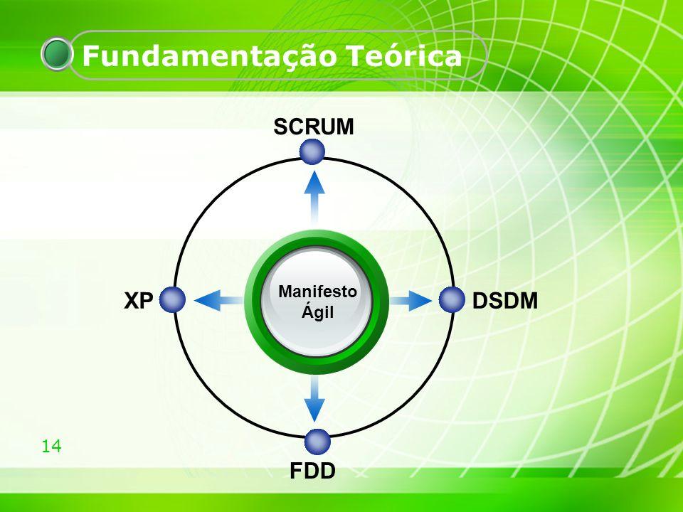 14 Fundamentação Teórica Manifesto Ágil SCRUM DSDMXP FDD