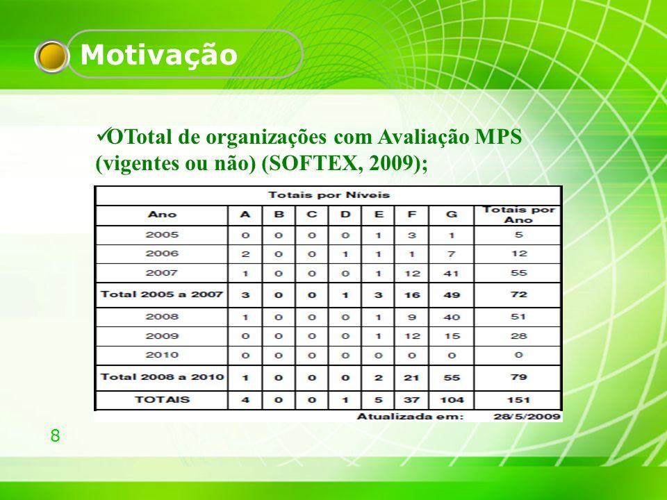 9 Motivação Mercado Competitivo; Número crescente de empresas de desenvolvimento De 2004 a 2008 cresceu 15,5% (SOFTWARE, 2009)