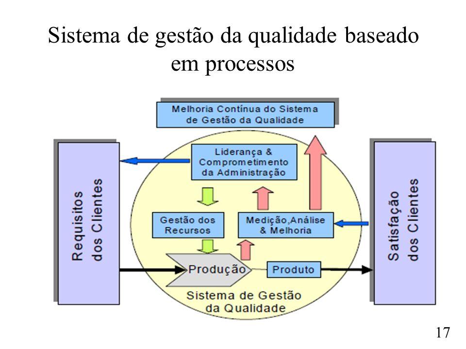 17 Sistema de gestão da qualidade baseado em processos