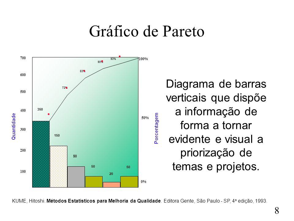 8 Diagrama de barras verticais que dispõe a informação de forma a tornar evidente e visual a priorização de temas e projetos.