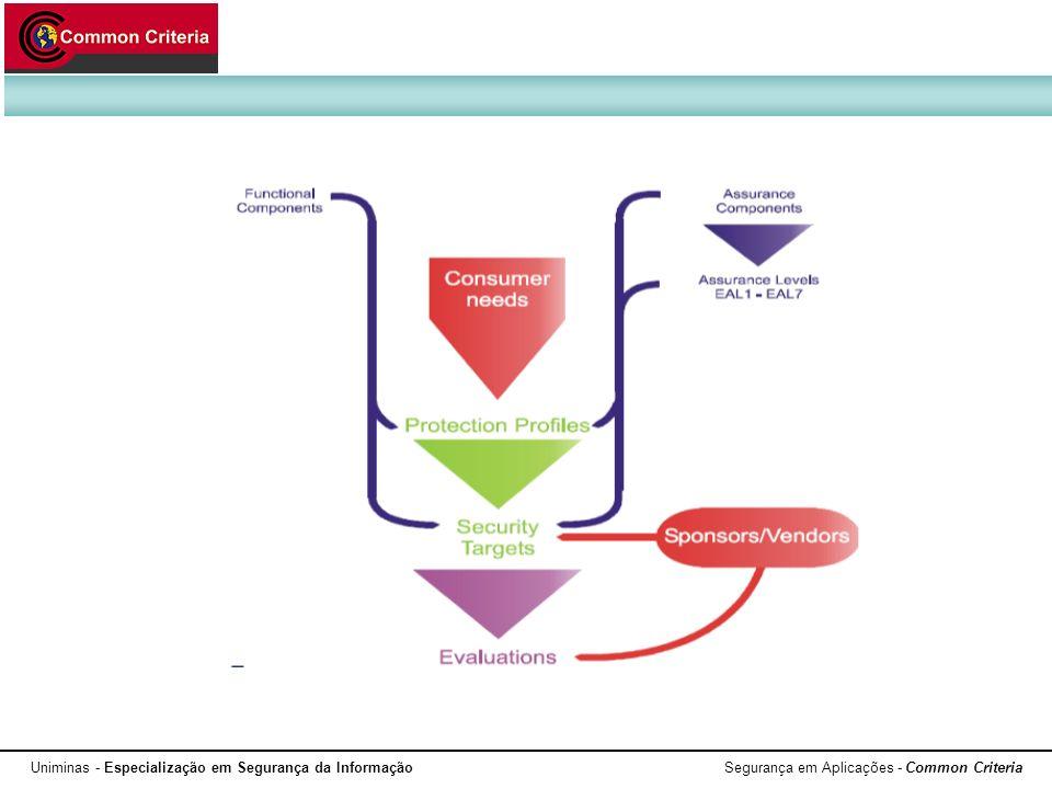 Uniminas - Especialização em Segurança da Informação Segurança em Aplicações - Common Criteria