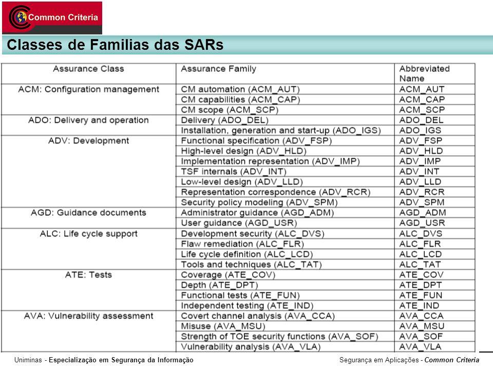 Uniminas - Especialização em Segurança da Informação Segurança em Aplicações - Common Criteria Classes de Familias das SARs