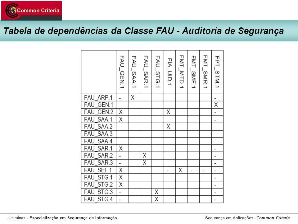 Uniminas - Especialização em Segurança da Informação Segurança em Aplicações - Common Criteria Tabela de dependências da Classe FAU - Auditoria de Seg