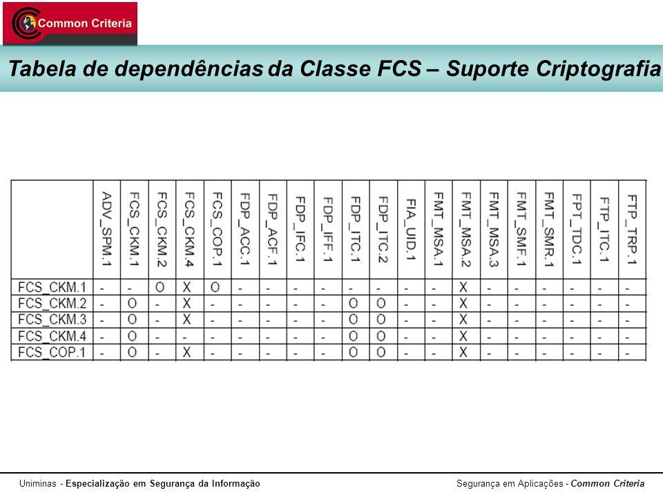 Uniminas - Especialização em Segurança da Informação Segurança em Aplicações - Common Criteria Tabela de dependências da Classe FCS – Suporte Criptogr