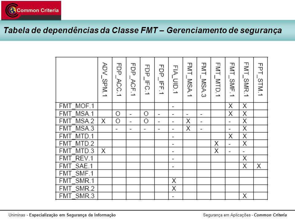 Uniminas - Especialização em Segurança da Informação Segurança em Aplicações - Common Criteria Tabela de dependências da Classe FMT – Gerenciamento de