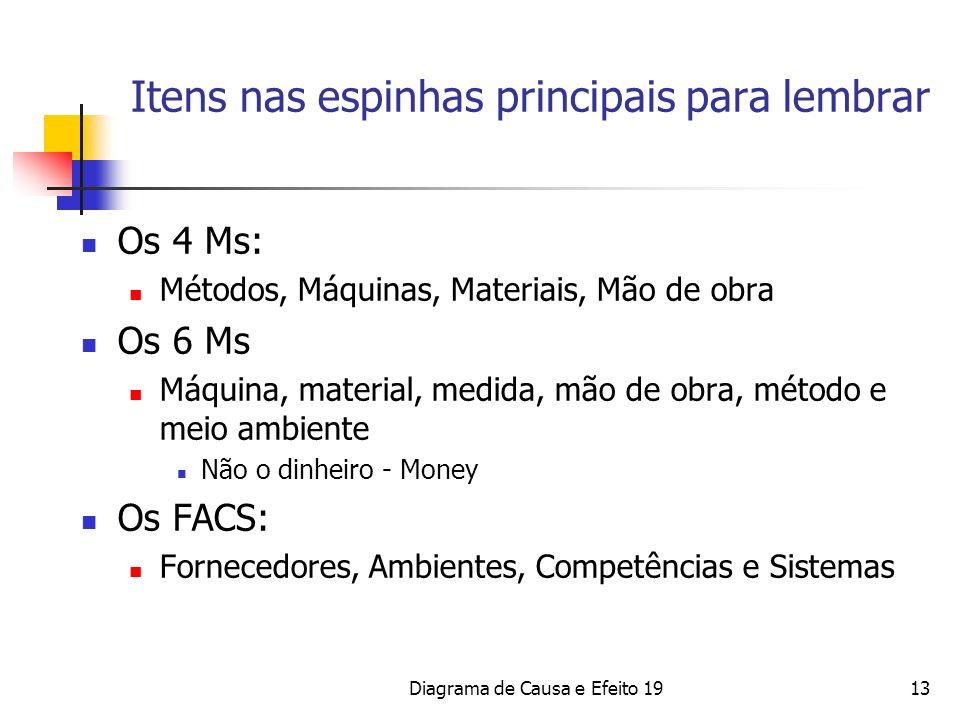 Diagrama de Causa e Efeito 1913 Itens nas espinhas principais para lembrar Os 4 Ms: Métodos, Máquinas, Materiais, Mão de obra Os 6 Ms Máquina, materia