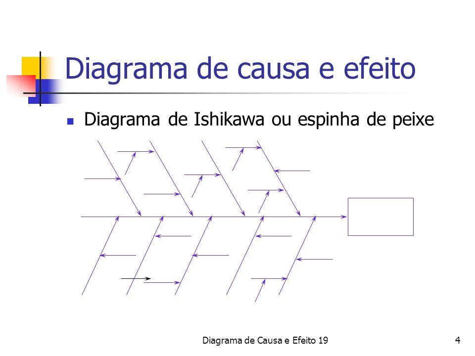 4 Diagrama de causa e efeito Diagrama de Ishikawa ou espinha de peixe