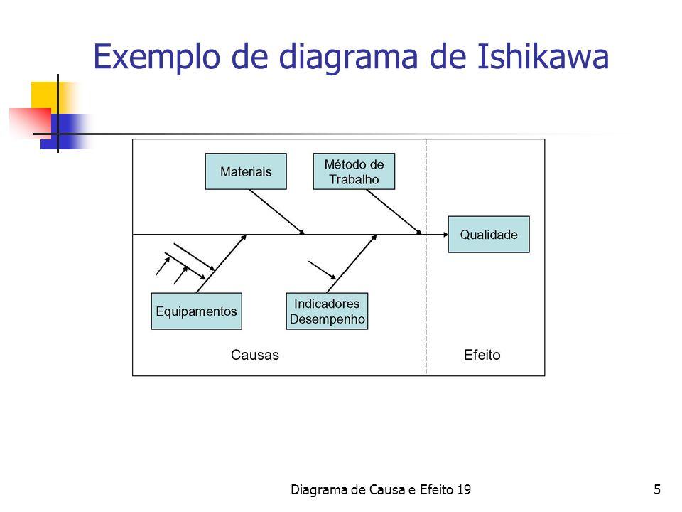 Exemplo de diagrama de Ishikawa 5Diagrama de Causa e Efeito 19