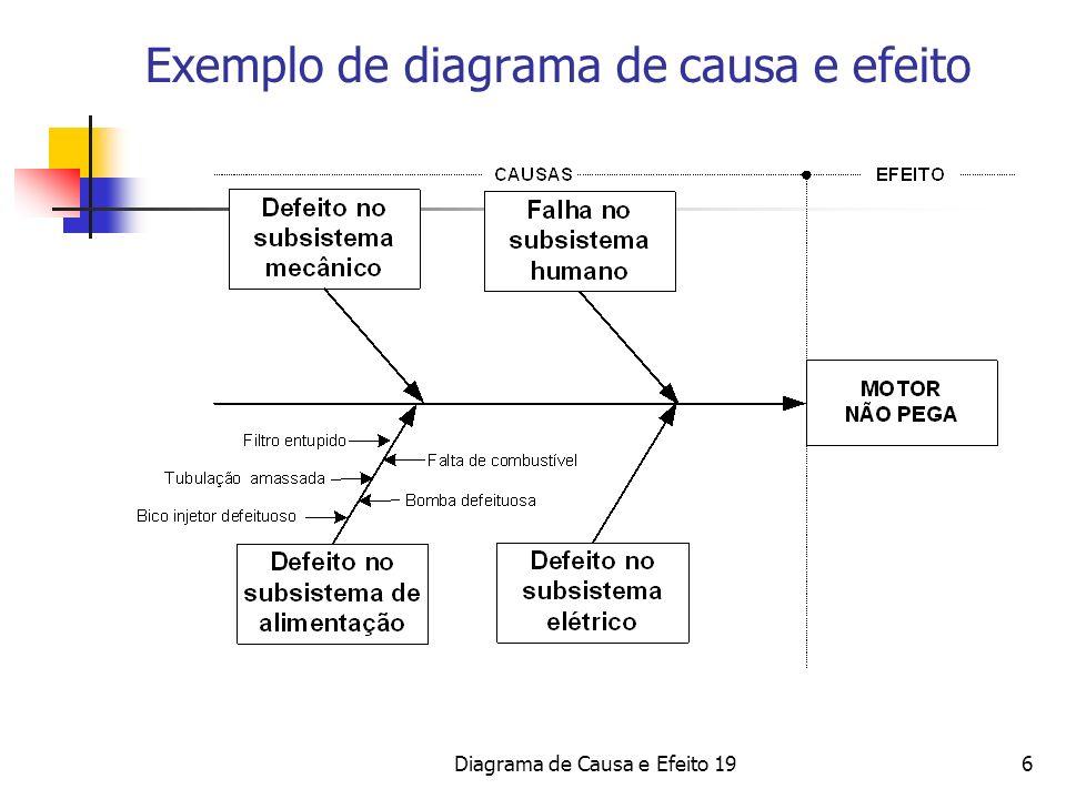 6 Exemplo de diagrama de causa e efeito