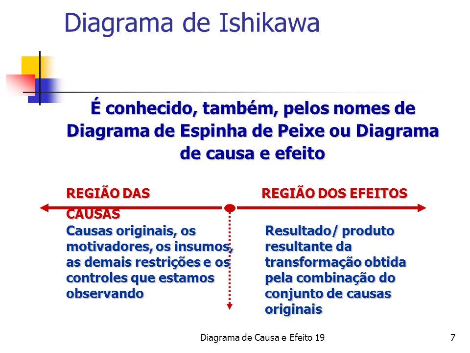 Diagrama de Causa e Efeito 197 É conhecido, também, pelos nomes de Diagrama de Espinha de Peixe ou Diagrama de causa e efeito Causas originais, os mot