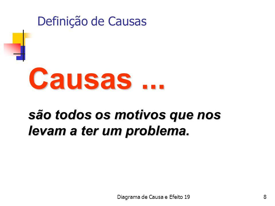 Diagrama de Causa e Efeito 198 Causas... são todos os motivos que nos levam a ter um problema. Definição de Causas