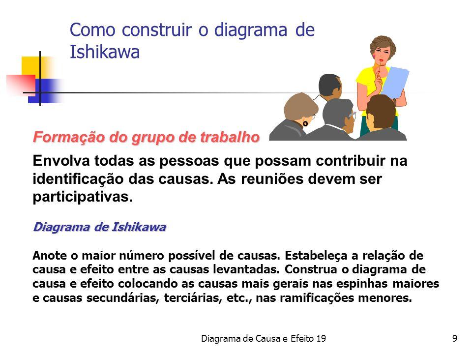 Diagrama de Causa e Efeito 199 Formação do grupo de trabalho Envolva todas as pessoas que possam contribuir na identificação das causas. As reuniões d
