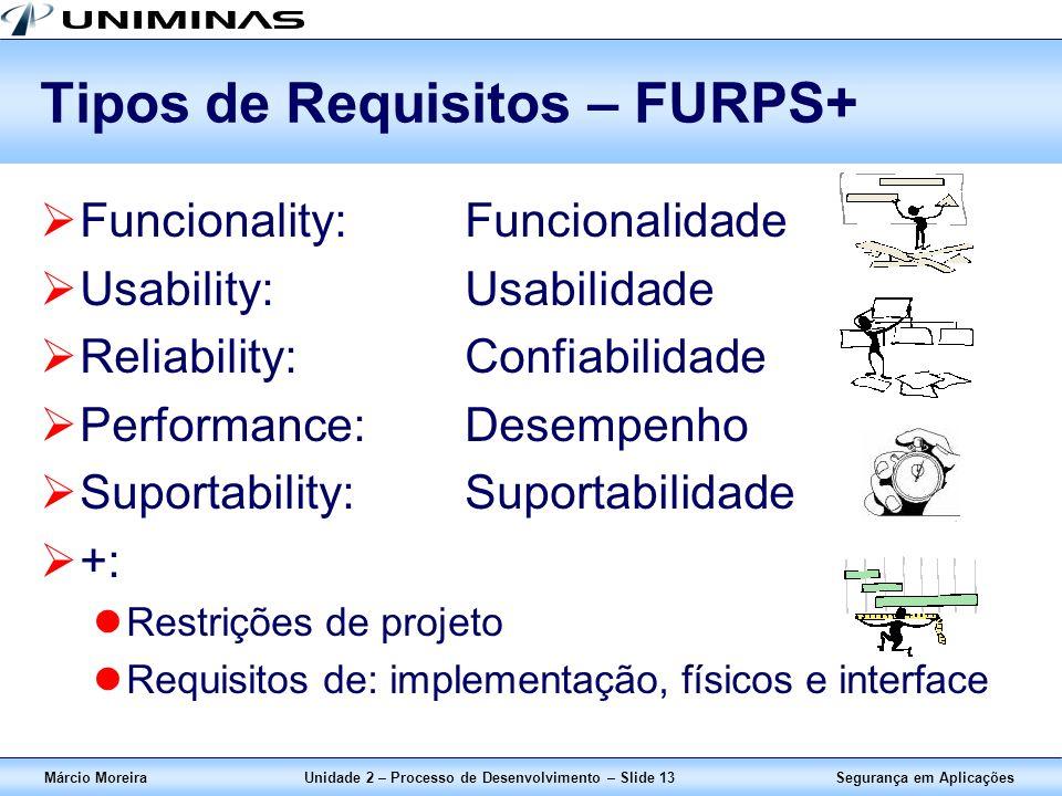 Segurança em AplicaçõesMárcio MoreiraUnidade 2 – Processo de Desenvolvimento – Slide 13 Tipos de Requisitos – FURPS+ Funcionality:Funcionalidade Usabi