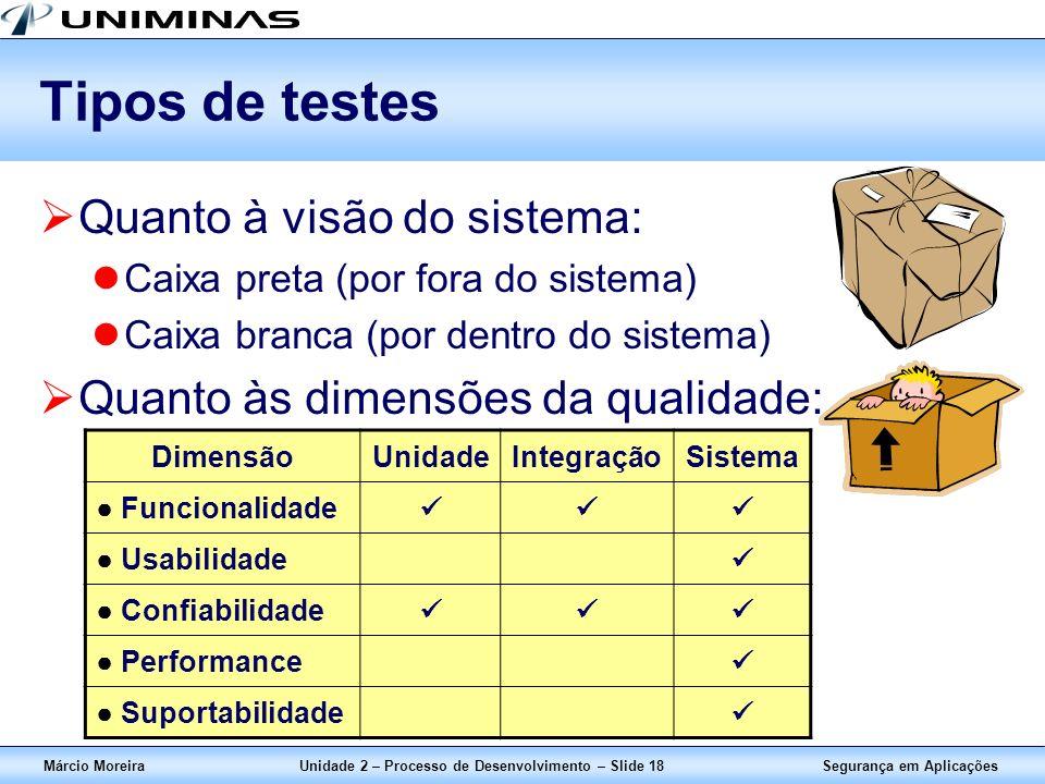 Segurança em AplicaçõesMárcio MoreiraUnidade 2 – Processo de Desenvolvimento – Slide 18 Tipos de testes Quanto à visão do sistema: Caixa preta (por fo