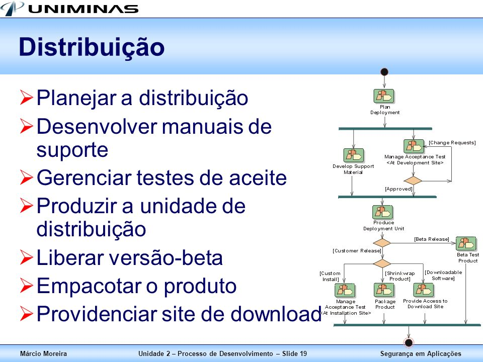 Segurança em AplicaçõesMárcio MoreiraUnidade 2 – Processo de Desenvolvimento – Slide 19 Distribuição Planejar a distribuição Desenvolver manuais de su