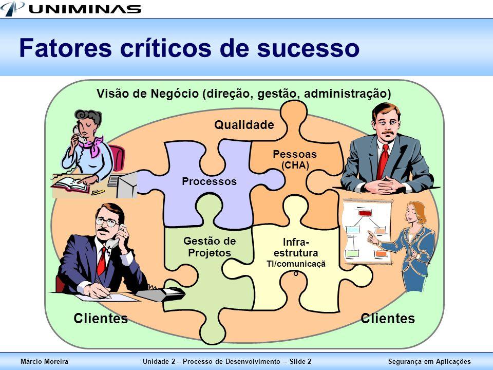 Segurança em AplicaçõesMárcio MoreiraUnidade 2 – Processo de Desenvolvimento – Slide 2 Fatores críticos de sucesso Visão de Negócio (direção, gestão,