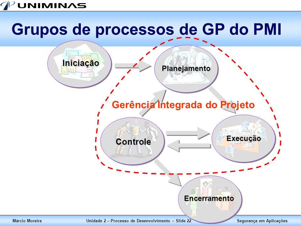 Segurança em AplicaçõesMárcio MoreiraUnidade 2 – Processo de Desenvolvimento – Slide 22 Grupos de processos de GP do PMI Iniciação Planejamento Execuç