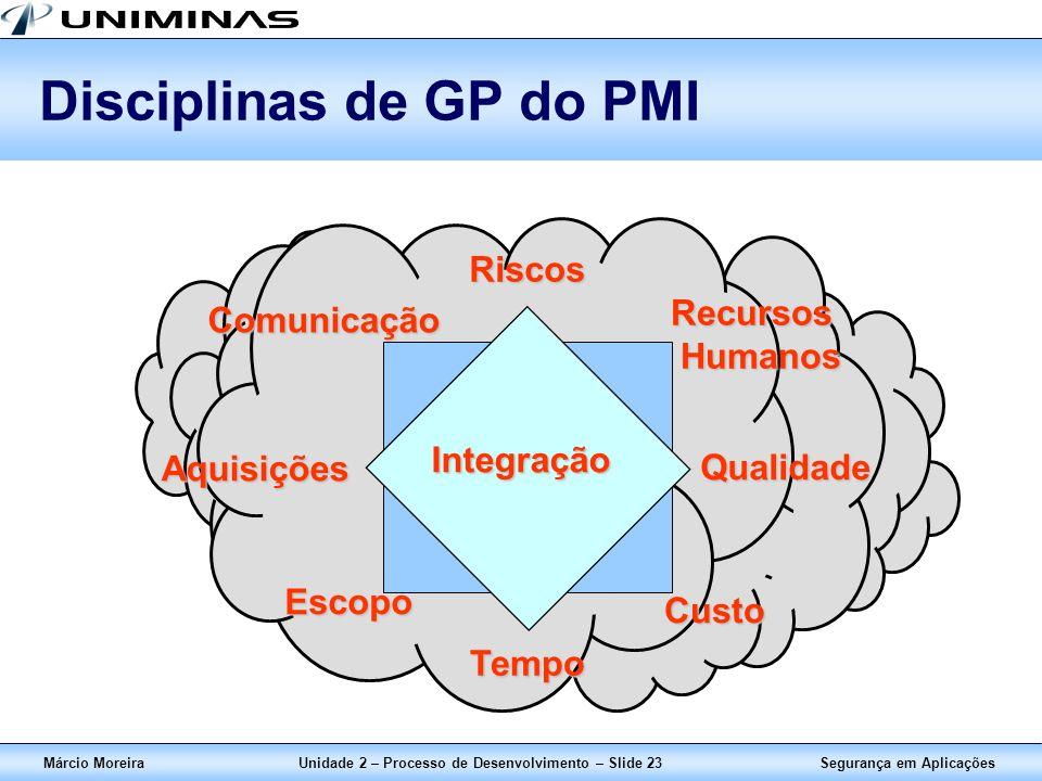 Segurança em AplicaçõesMárcio MoreiraUnidade 2 – Processo de Desenvolvimento – Slide 23 Disciplinas de GP do PMI Aquisições Custo Tempo Qualidade Esco