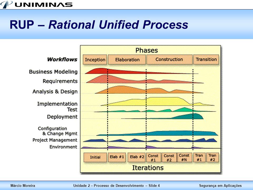 Segurança em AplicaçõesMárcio MoreiraUnidade 2 – Processo de Desenvolvimento – Slide 4 RUP – Rational Unified Process