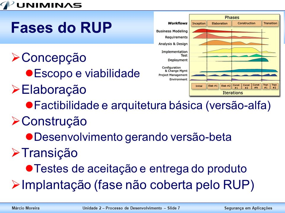 Segurança em AplicaçõesMárcio MoreiraUnidade 2 – Processo de Desenvolvimento – Slide 7 Fases do RUP Concepção Escopo e viabilidade Elaboração Factibil
