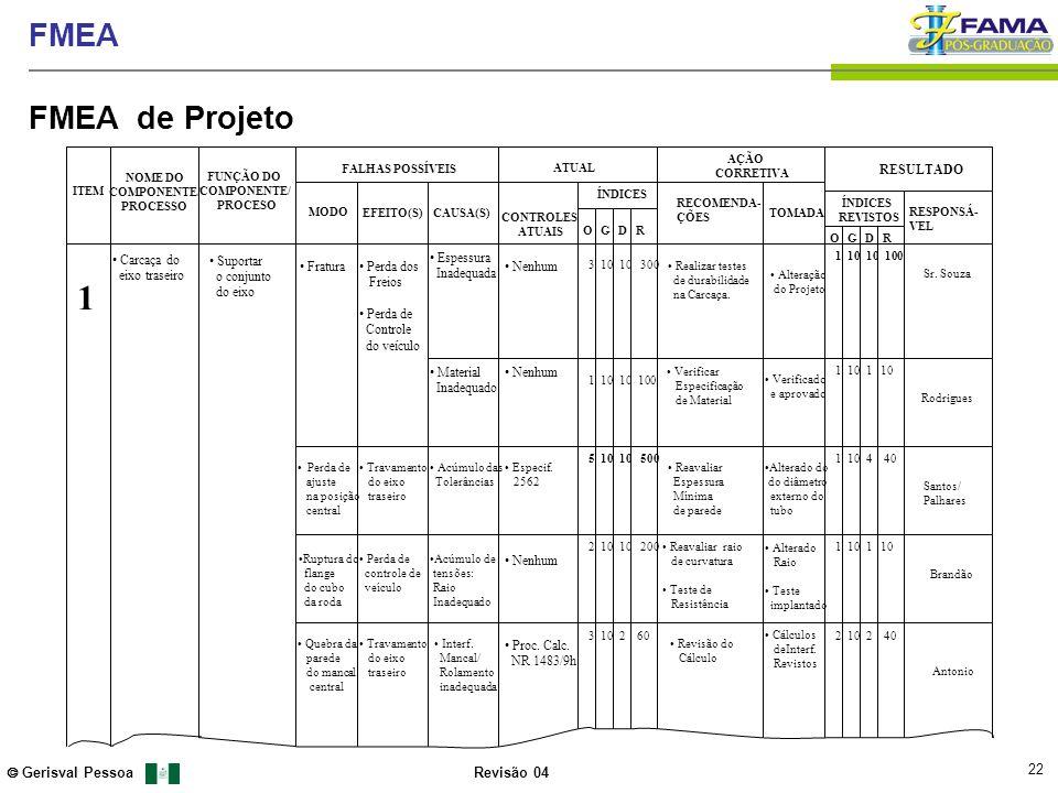 22 Gerisval Pessoa FMEA Revisão 04 FMEA de Projeto