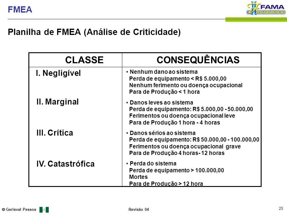 25 Gerisval Pessoa FMEA Revisão 04 CLASSE CONSEQUÊNCIAS I. Negligível Nenhum dano ao sistema Perda de equipamento < R$ 5.000,00 Nenhum ferimento ou do