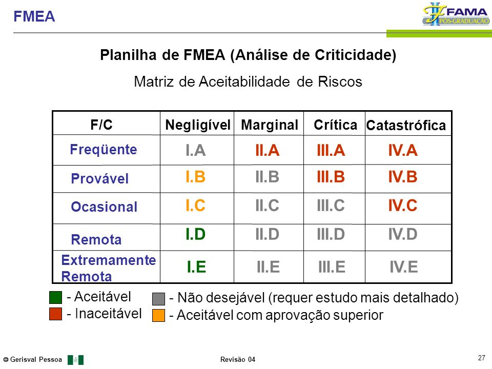 27 Gerisval Pessoa FMEA Revisão 04 Extremamente Remota Freqüente Provável Ocasional Remota NegligívelMarginalCrítica Catastrófica I.A I.B I.C I.D I.E