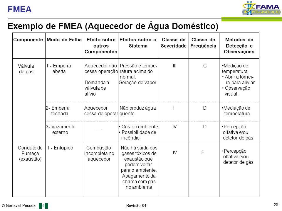 28 Gerisval Pessoa FMEA Revisão 04 ComponenteModo de FalhaEfeito sobre outros Componentes Efeitos sobre o Sistema Classe de Severidade Classe de Freqü