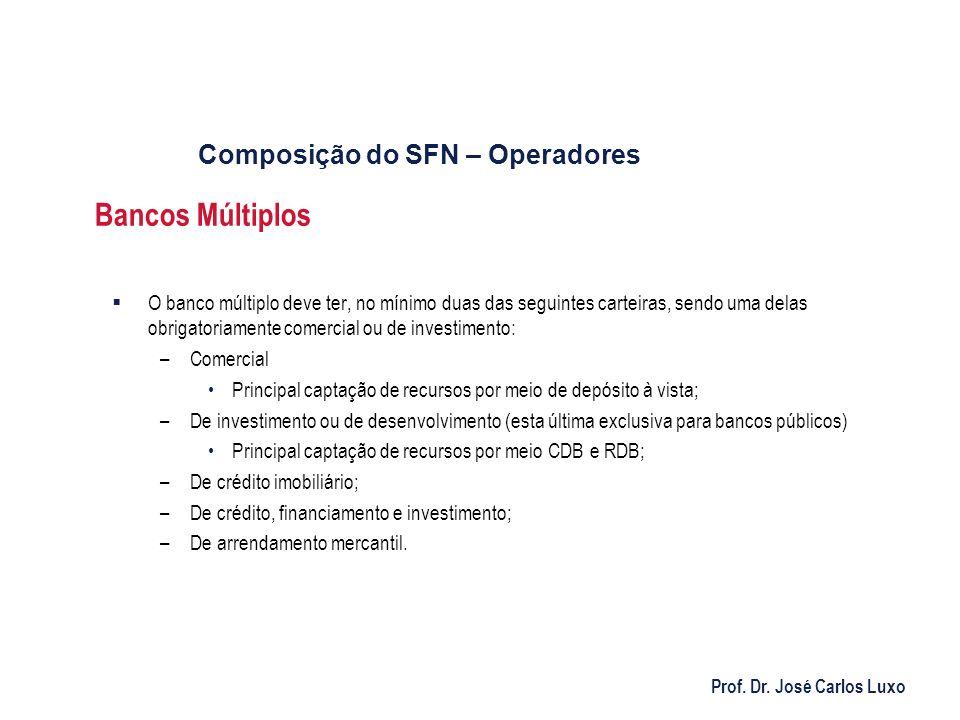 Prof. Dr. José Carlos Luxo Bancos Múltiplos O banco múltiplo deve ter, no mínimo duas das seguintes carteiras, sendo uma delas obrigatoriamente comerc