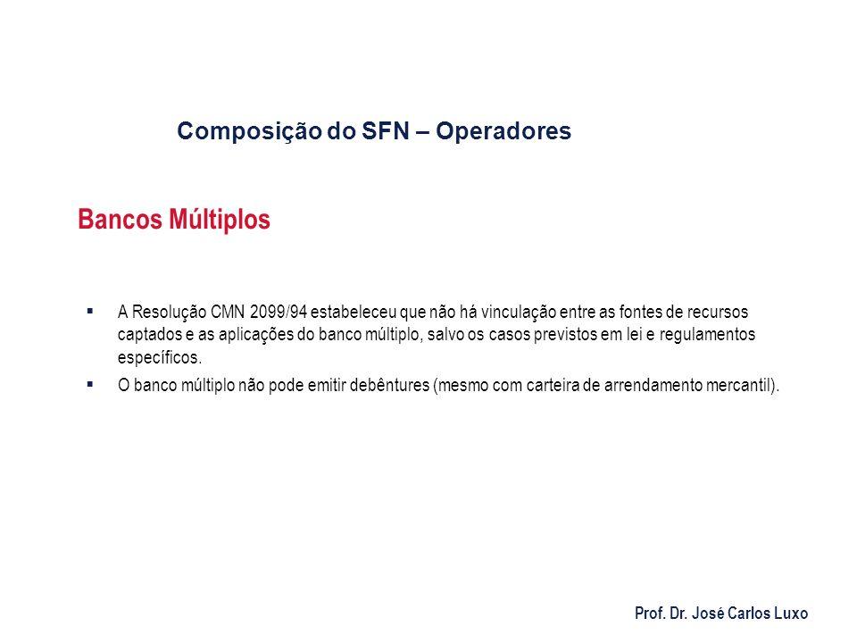 Prof. Dr. José Carlos Luxo Bancos Múltiplos A Resolução CMN 2099/94 estabeleceu que não há vinculação entre as fontes de recursos captados e as aplica