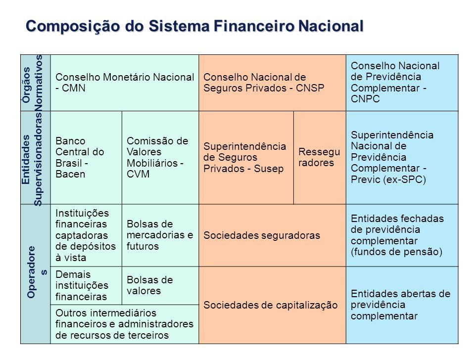 Prof. Dr. José Carlos Luxo Conselho Monetário Nacional - CMN Conselho Nacional de Seguros Privados - CNSP Conselho Nacional de Previdência Complementa