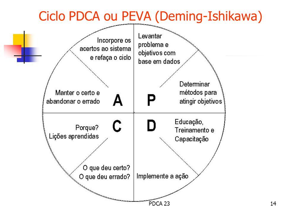 Ciclo PDCA ou PEVA (Deming-Ishikawa). 14PDCA 23