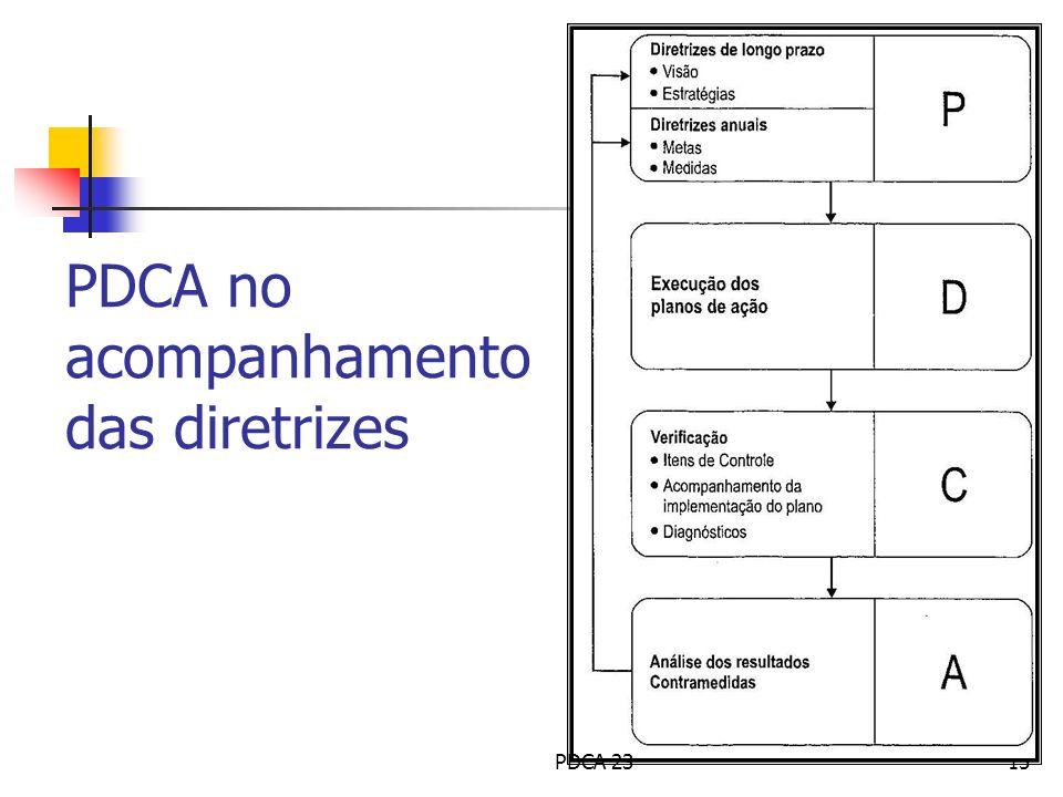 15 PDCA no acompanhamento das diretrizes PDCA 23
