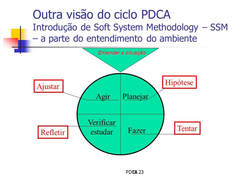18 Agir Verificar estudar Planejar Fazer Entender a situação Hipótese Tentar Refletir Ajustar Outra visão do ciclo PDCA Introdução de Soft System Meth