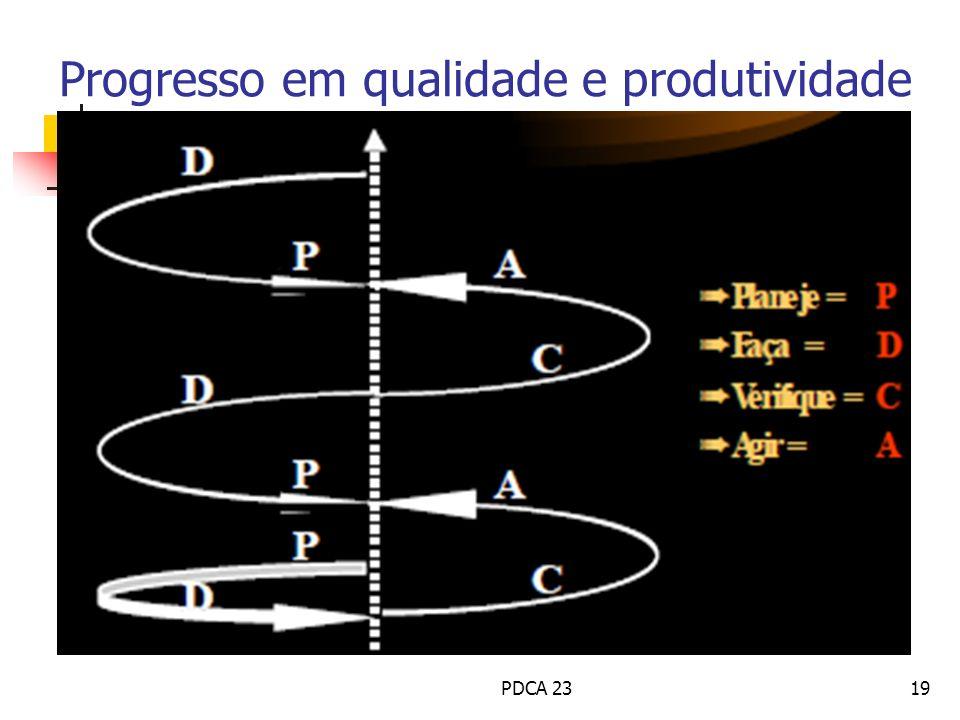 Progresso em qualidade e produtividade PDCA 2319
