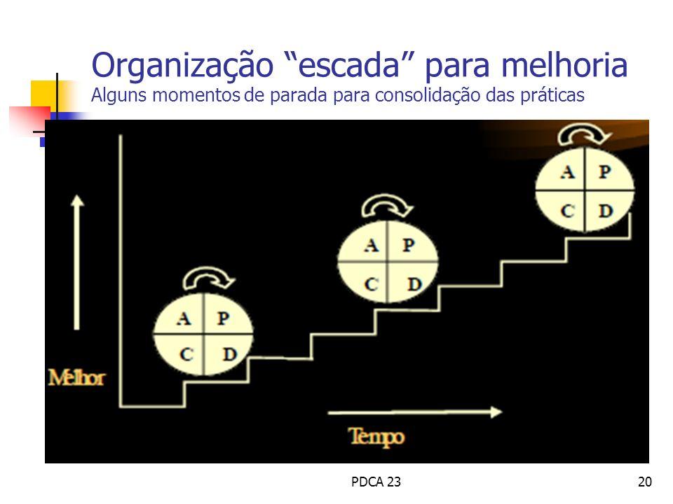 Organização escada para melhoria Alguns momentos de parada para consolidação das práticas PDCA 2320
