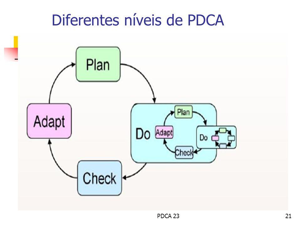 Diferentes níveis de PDCA PDCA 2321