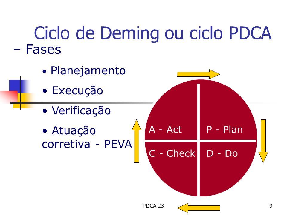 – Fases Planejamento Execução Verificação Atuação corretiva - PEVA P - Plan D - DoC - Check A - Act Ciclo de Deming ou ciclo PDCA 9PDCA 23