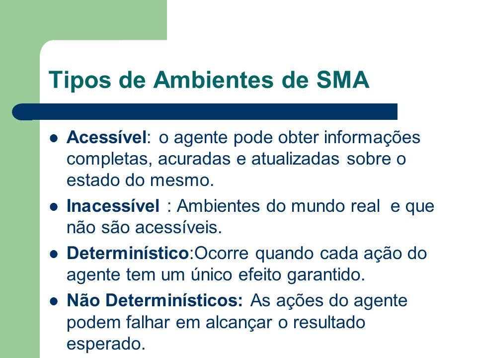 Tipos de Ambientes de SMA Estático:É aquele que se mantém inalterado,exceto pelas ações do agente.