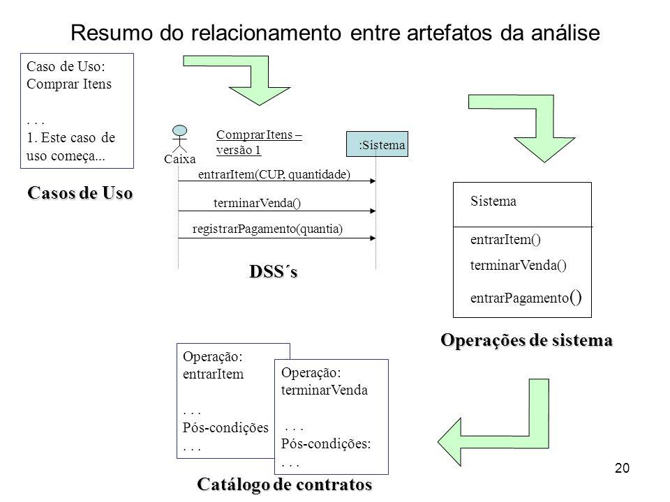 20 Resumo do relacionamento entre artefatos da análise Caso de Uso: Comprar Itens... 1. Este caso de uso começa... :Sistema Caixa Comprar Itens – vers